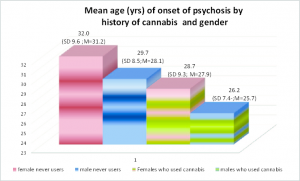 Cannabis use seems to result in the earlier onset of psychosis in both males and females